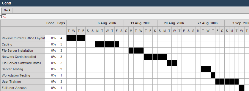 Viewing A Gantt Chart Smartwiki