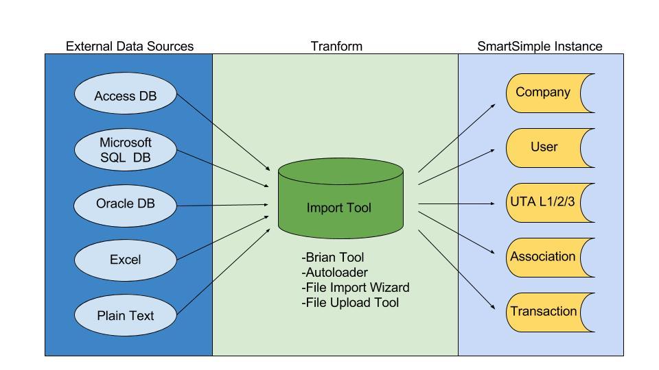 Data ETL process.